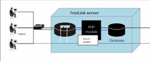 Конфигурации TestLink